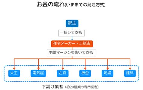 シンプル図解 CM分離発注方式とは!