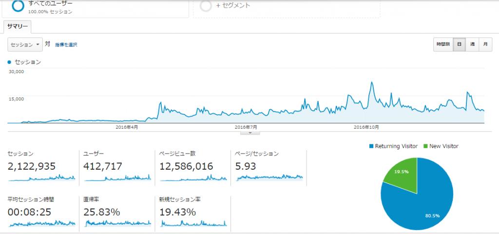 かぁちゃんブログ年間PV