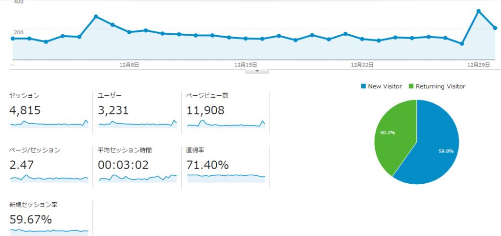02house.netのアクセス統計